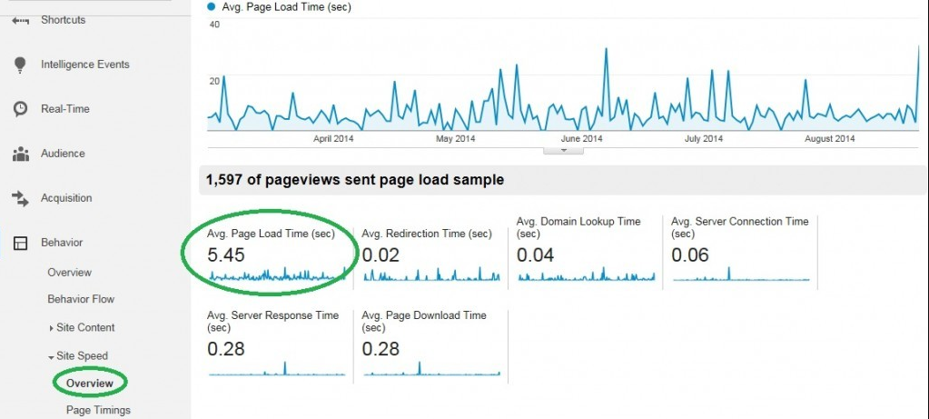 average page load time